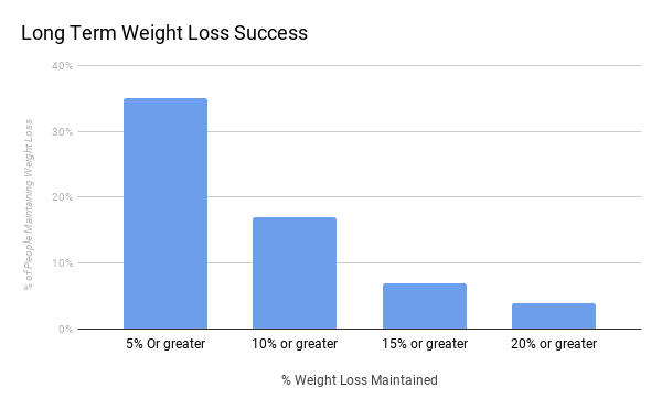 Long Term Weight Success